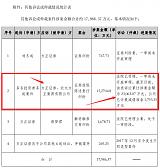 多名投资者诉方正证券索赔23,063.07 万元