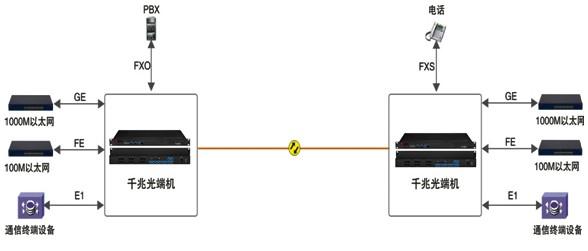 赛维思千兆以太网光端机以太网物理隔离