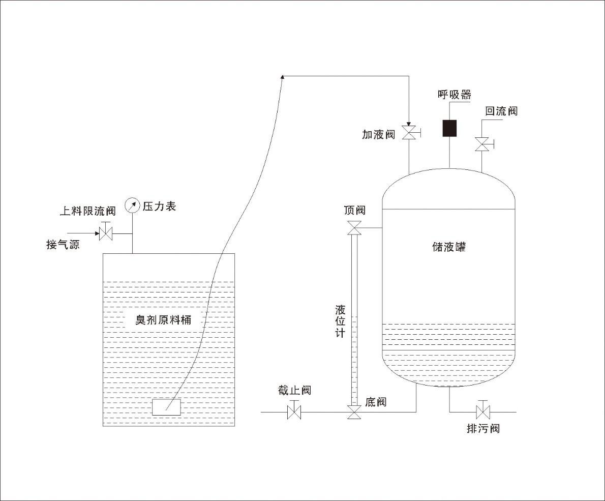 天然气臭剂(增效剂)上料装置 增益剂上料器