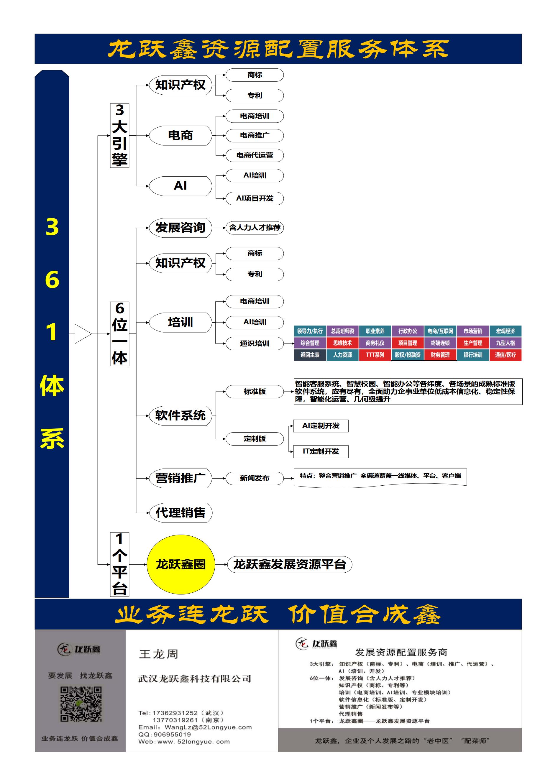 武漢龍躍鑫軟件信息化服務