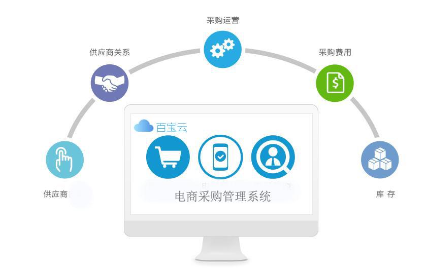 供應商采購電商平台_百寶雲專業定製采購管理係統