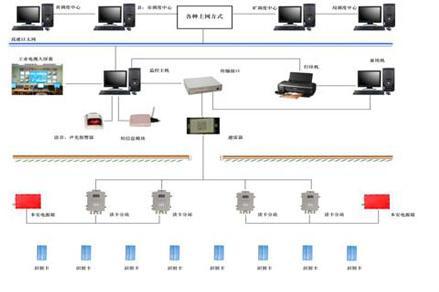 KJ1028煤矿人员管理系统矿用人员定位系统