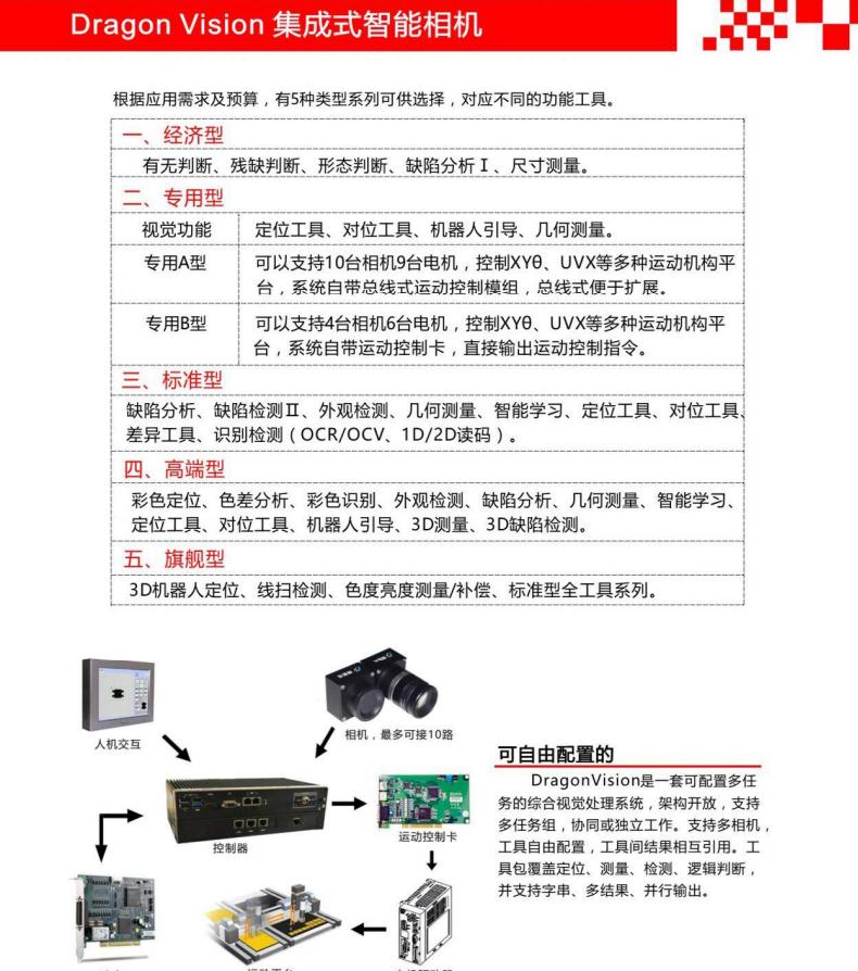 重庆机器视觉系统-集成式视觉相机 徕深科技