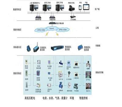 能耗监测管理系统和DD506多回路能耗仪表