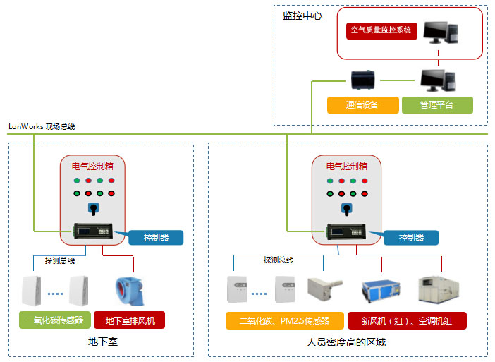 一氧化碳探测器和空气质量监测系统