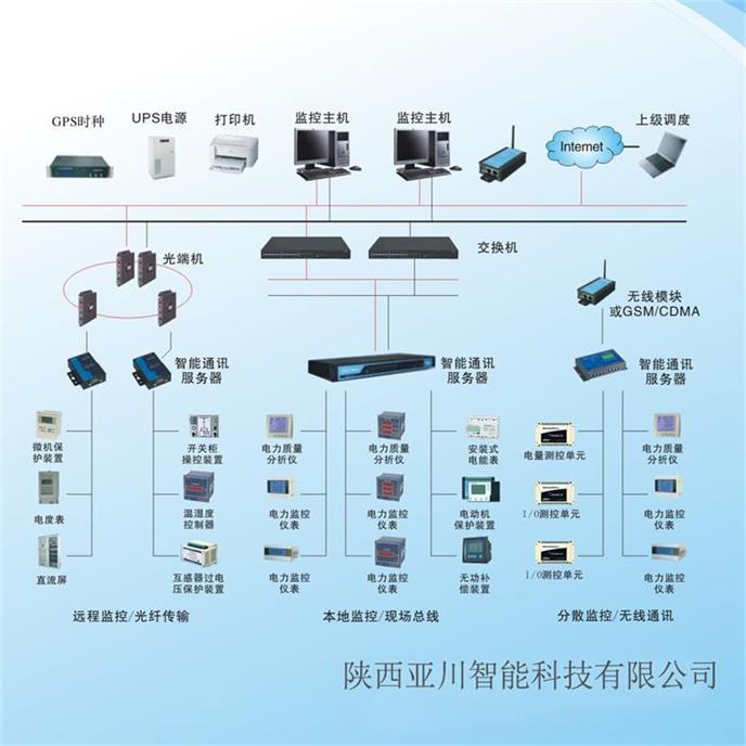 配电室综合设备能源管理监控系统