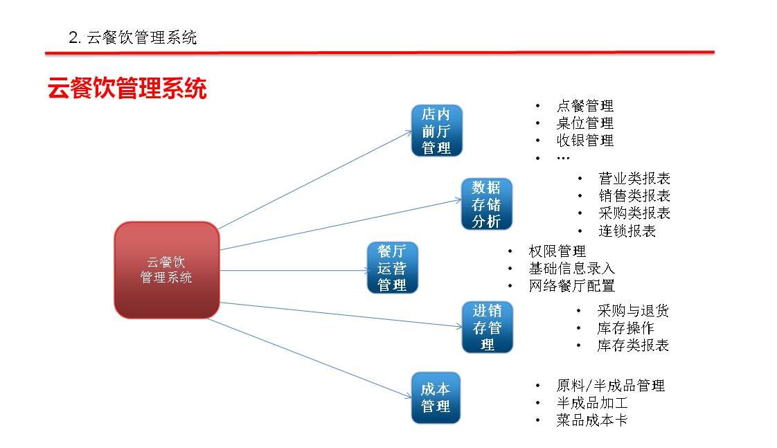 山東青島最好用最方便最專業的餐飲酒店美食城管理軟件