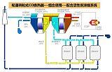 上海輪通轉輪式CO換熱器;