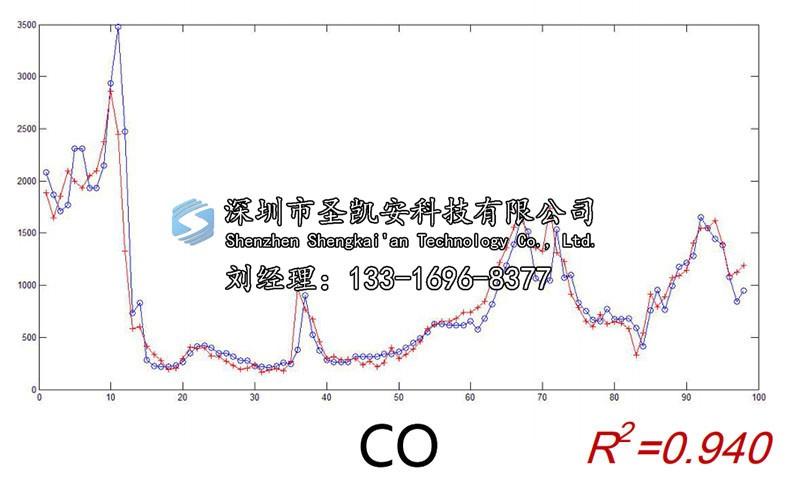 四川空气质量监控选择圣凯安大气网格化监测系统
