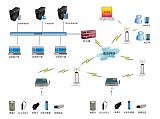泵站自动化控制系统;