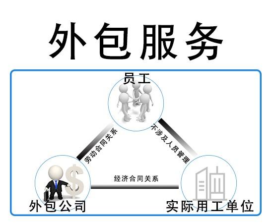 貴州勞務外包-短期項目外包-臨時工外包-人員外包派遣-人事外包