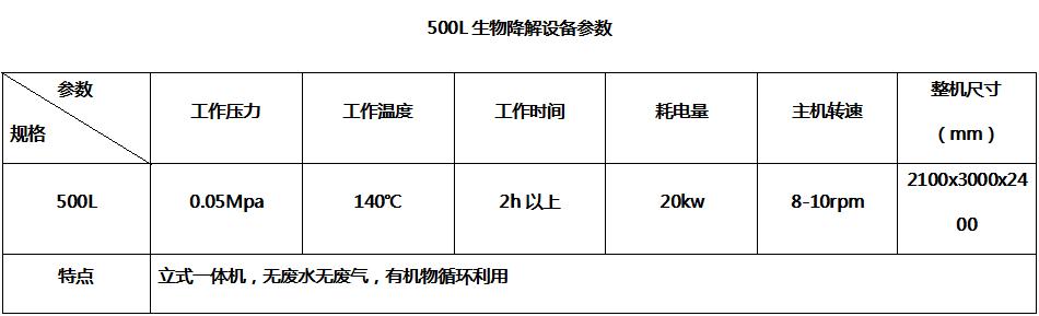 500L生物降解贝博体育app官网登录参数--嘉禾旭牧