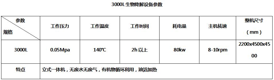 3000L生物降解贝博体育app官网登录参数--嘉禾旭牧