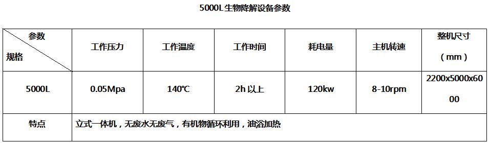 5000L生物降解贝博体育app官网登录参数--嘉禾旭牧