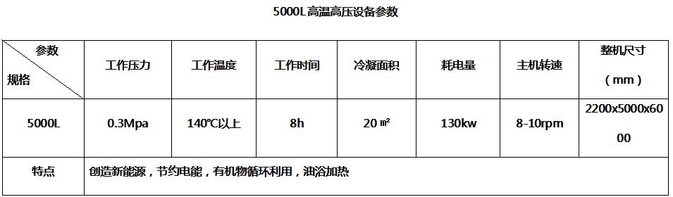5000L高温高压贝博体育app官网登录参数--嘉禾旭牧