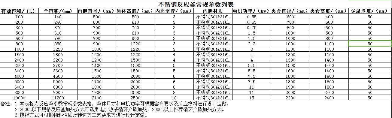 不锈钢反应釜常规技术参数--静鑫通茂