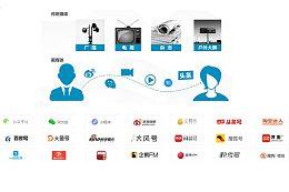 數字媒體技術應用