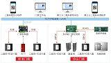 二维码门禁IC读卡器_手机NFC二代证门禁读卡器_访客二维码管理;