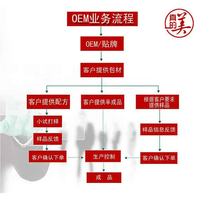 广州化妆品厂家直销玻尿酸补水保湿抗皱抗衰老控油面膜批发代加工oem贴牌