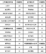 贛州應用技術職業學校20年秋季招生計劃