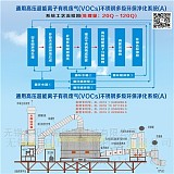 定型机和VOCs废气净化治理 无锡工业油烟废气净化器 厂家直供;