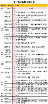 【佳慈體檢】女性基礎體檢套餐
