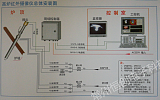 HC-GL高爐料面紅外攝像儀;