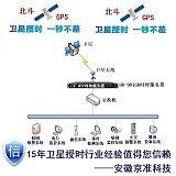 江蘇GPS對時裝置(北斗授時設備)