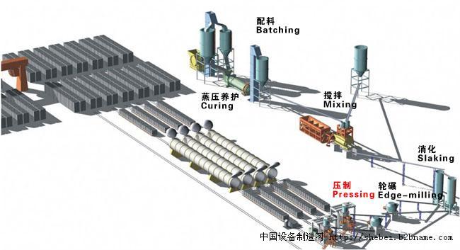 加气砖设备|加气砖设备厂家|加气砖设备发展趋势;