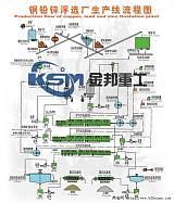甘肃萤石选矿设备/铅矿选矿设备/铜矿选矿设备;