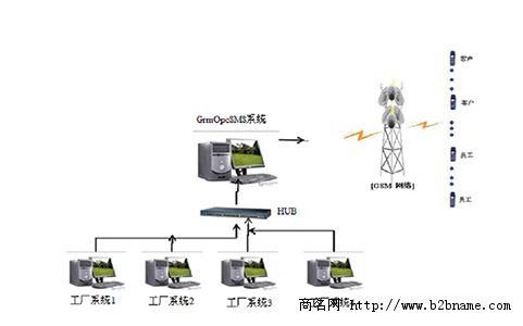 供应聚控GRM系列工厂短信报警系统;
