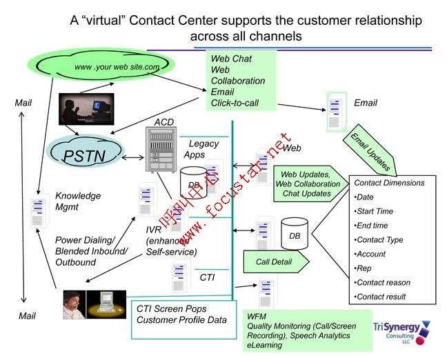 呼叫中心管理系统;