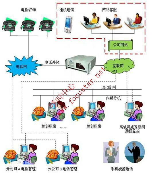 营销客服系统 呼叫中心客服系统;