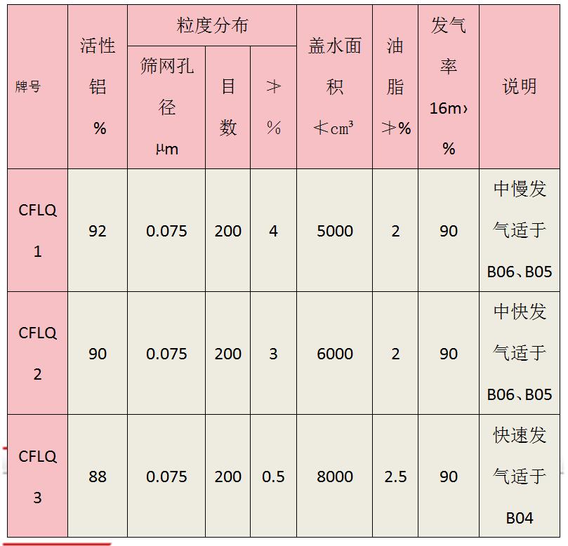 CFLQ加气铝膏99.7%铝锭,用于AAC发气剂