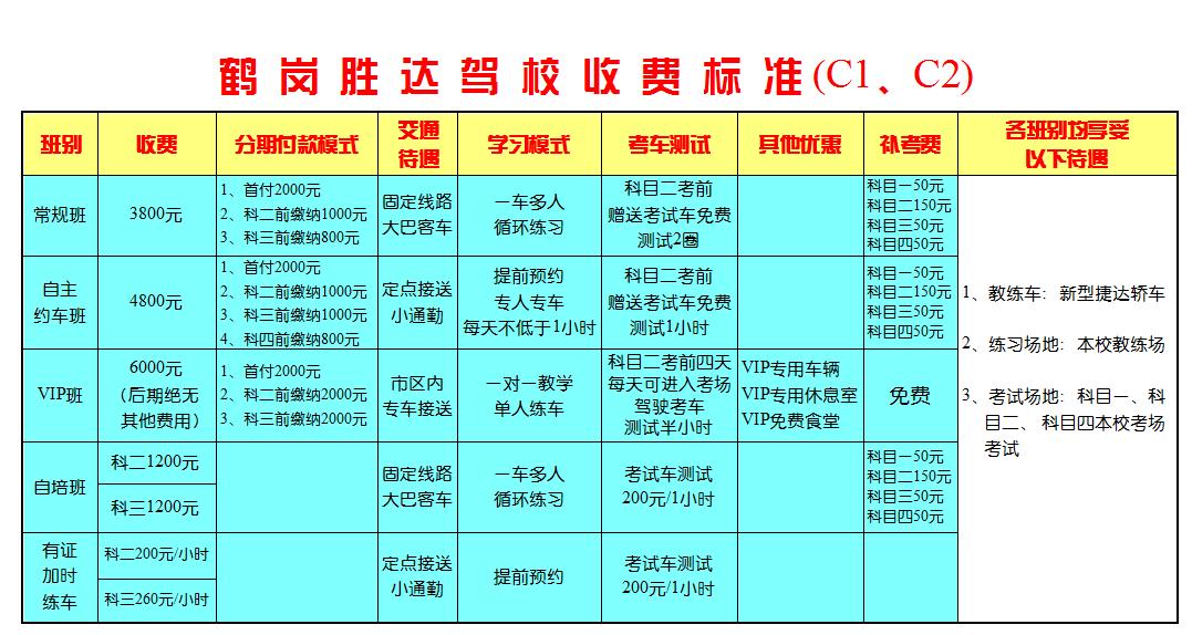 C1\C2车型培训收费标准;