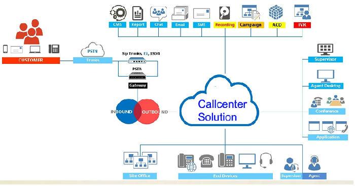 多媒体呼叫中心提供一站式服务;