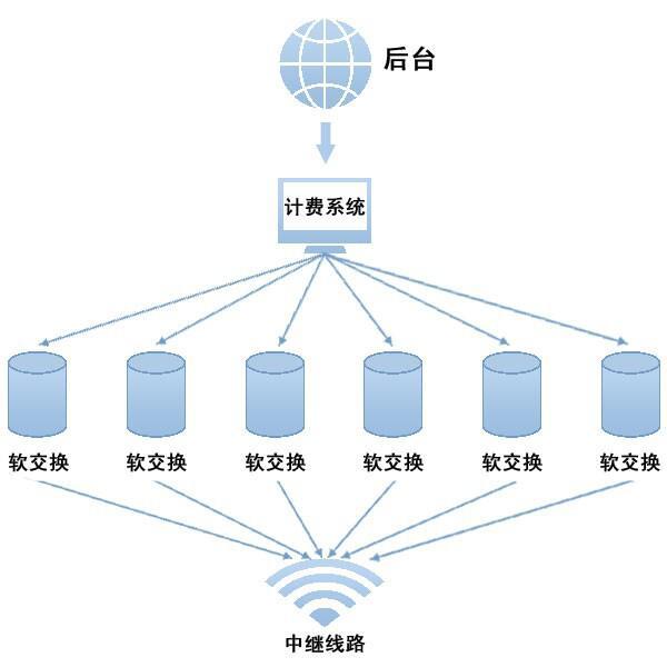 佛山讯邦自主研发icall网络电话系统;