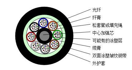 GYTA53光缆-GYTA53光缆厂家;