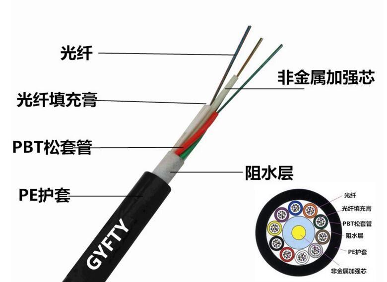 GYFTY光缆;