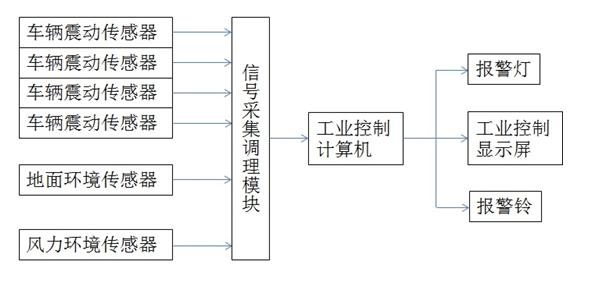 监狱海关专用车辆检查微震生命探测仪;