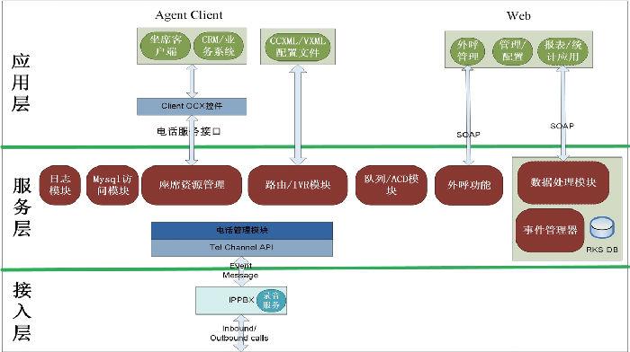 广电呼叫中心系统解决方案;