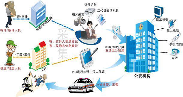 物流寄递实名制信息管理系统