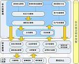 环保局固废转移系统 V3危废生产管理系统;