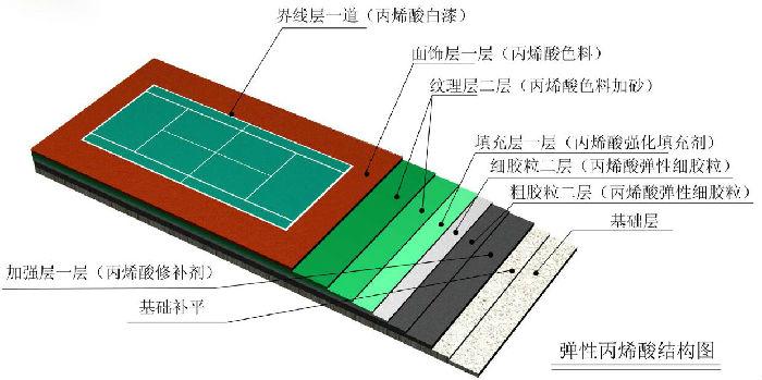 四川体育网球场建设建设;