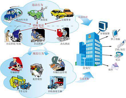 机动车拆解业治安管理系统