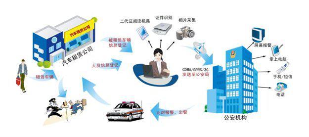 汽车租赁实名制系统