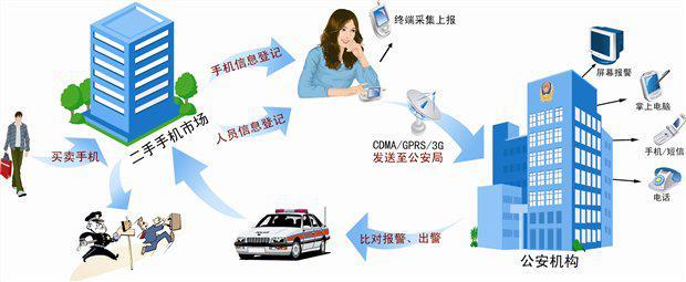 二手手机治安管理网络系统