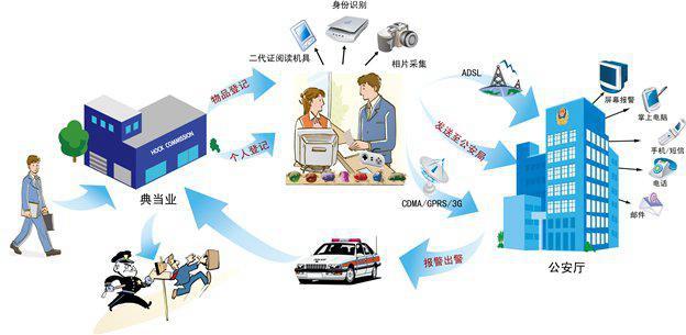 典当寄卖业治安管理信息系统