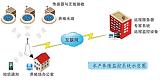 水产养殖新福音智能物联网监测系站的应用