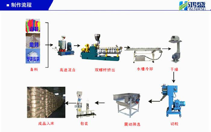 鸿盛 广东厂家直销 可定制 用于空调挡风板注塑 PP色母粒(黑色)